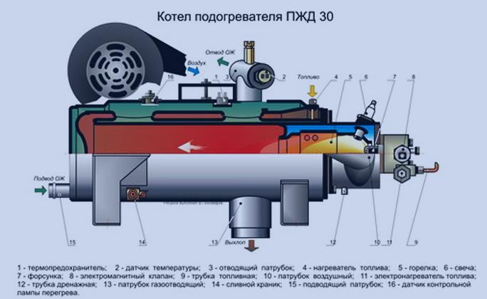 Предпусковой жидкостный подогреватель, встраивается в систему охлаждения и прогревает двигатель.